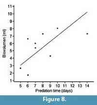 Predator prey case study